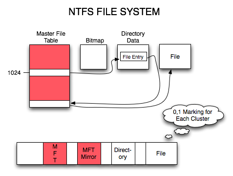 get ntfs data recovery